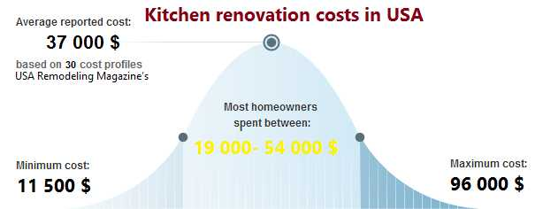 How much is the kitchen renovation in USA 2020
